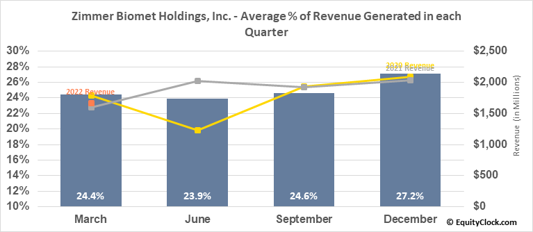 Zimmer Biomet Holdings, Inc. (NYSE:ZBH) Revenue Seasonality