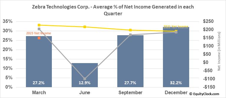 Zebra Technologies Corp. (NASD:ZBRA) Net Income Seasonality