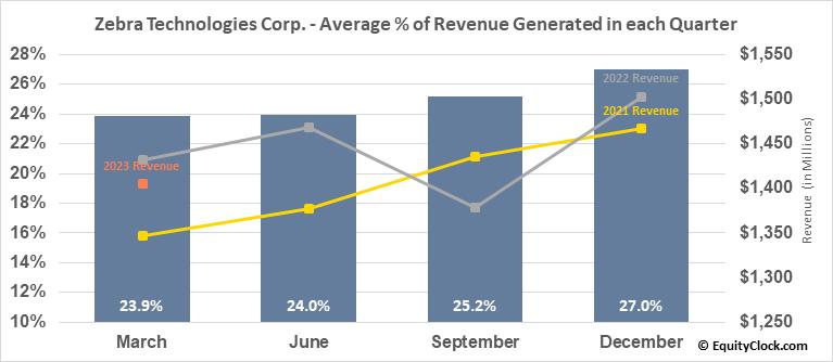 Zebra Technologies Corp. (NASD:ZBRA) Revenue Seasonality