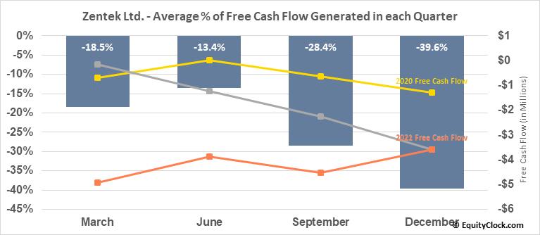 Zenyatta Ventures Inc. (TSXV:ZEN.V) Free Cash Flow Seasonality