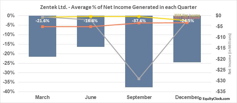 Zenyatta Ventures Inc. (TSXV:ZEN.V) Net Income Seasonality