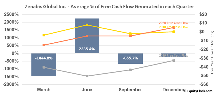 Zenabis Global Inc. (TSE:ZENA.TO) Free Cash Flow Seasonality