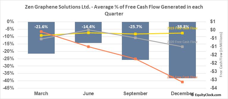 Zen Graphene Solutions Ltd. (OTCMKT:ZENYF) Free Cash Flow Seasonality