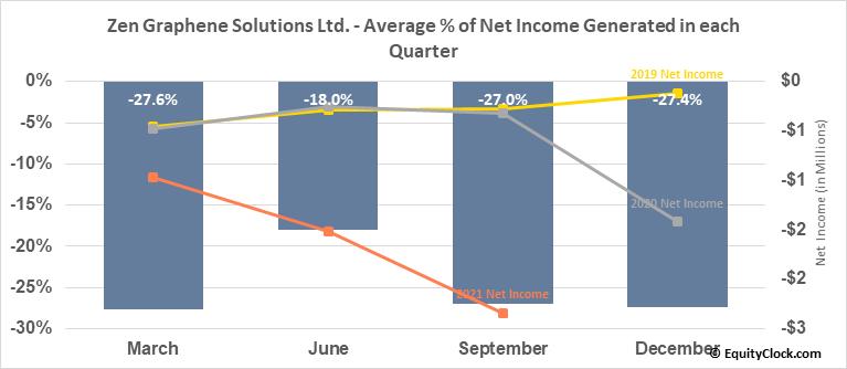 Zen Graphene Solutions Ltd. (OTCMKT:ZENYF) Net Income Seasonality