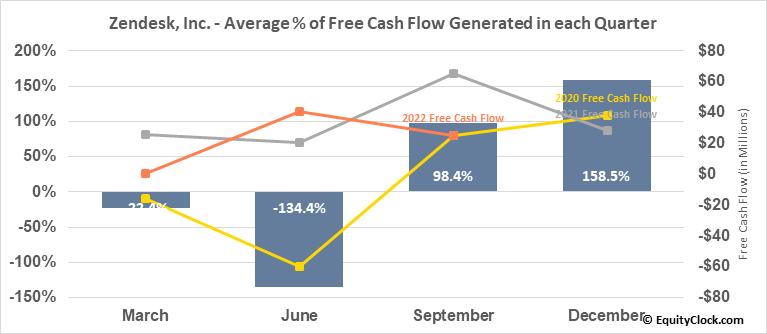 Zendesk, Inc. (NYSE:ZEN) Free Cash Flow Seasonality