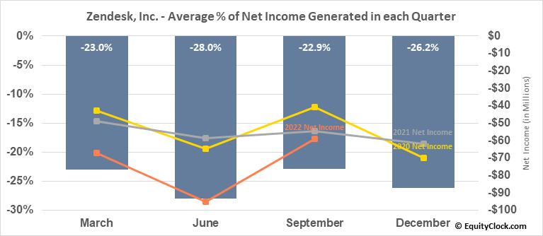 Zendesk, Inc. (NYSE:ZEN) Net Income Seasonality