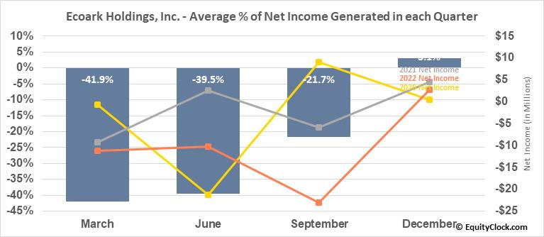 Ecoark Holdings, Inc. (OTCMKT:ZEST) Net Income Seasonality