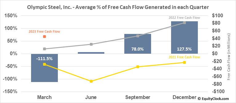 Olympic Steel, Inc. (NASD:ZEUS) Free Cash Flow Seasonality