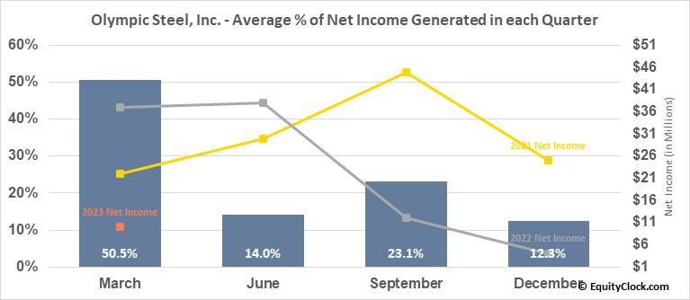 Olympic Steel, Inc. (NASD:ZEUS) Net Income Seasonality