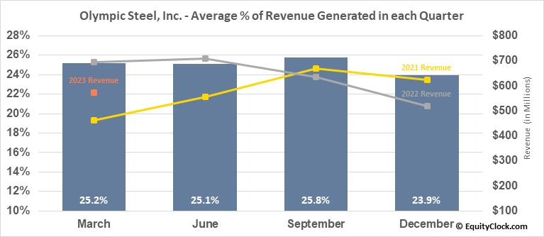 Olympic Steel, Inc. (NASD:ZEUS) Revenue Seasonality