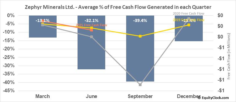 Zephyr Minerals Ltd. (TSXV:ZFR.V) Free Cash Flow Seasonality