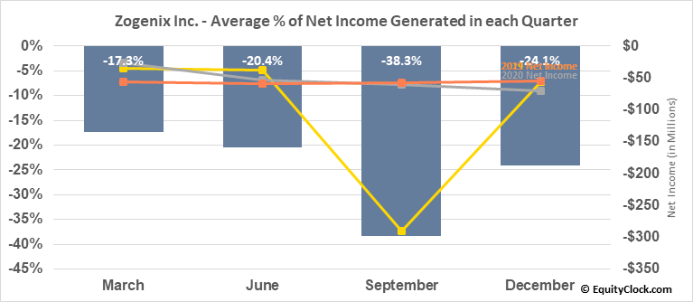Zogenix Inc. (NASD:ZGNX) Net Income Seasonality