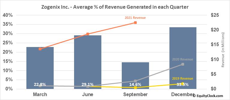 Zogenix Inc. (NASD:ZGNX) Revenue Seasonality