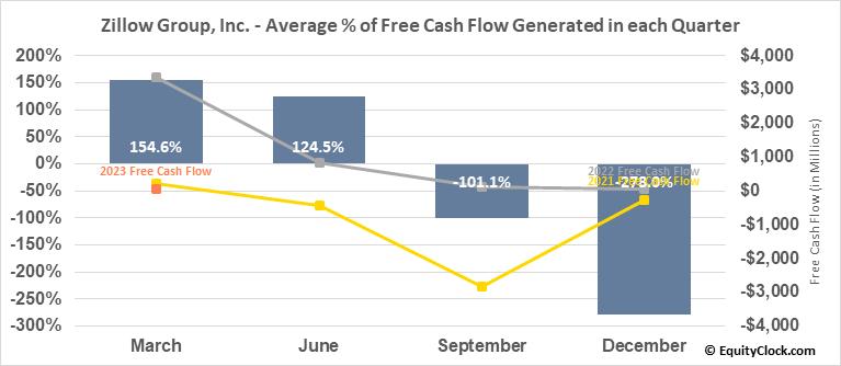 Zillow Group, Inc. (NASD:ZG) Free Cash Flow Seasonality