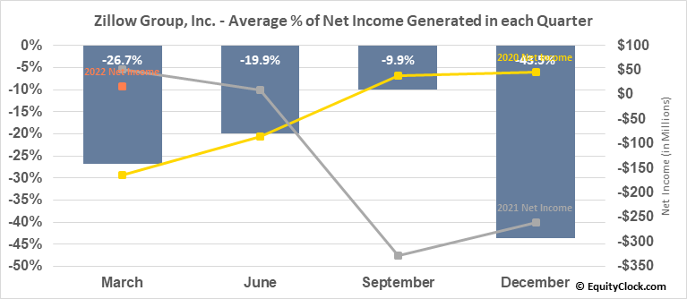 Zillow Group, Inc. (NASD:ZG) Net Income Seasonality