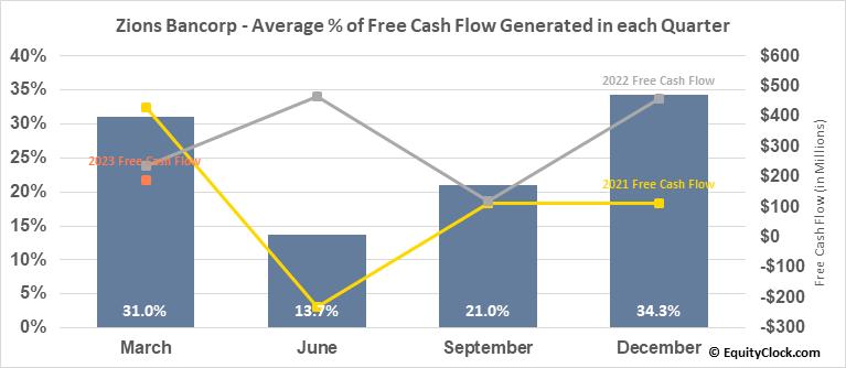 Zions Bancorp (NASD:ZION) Free Cash Flow Seasonality