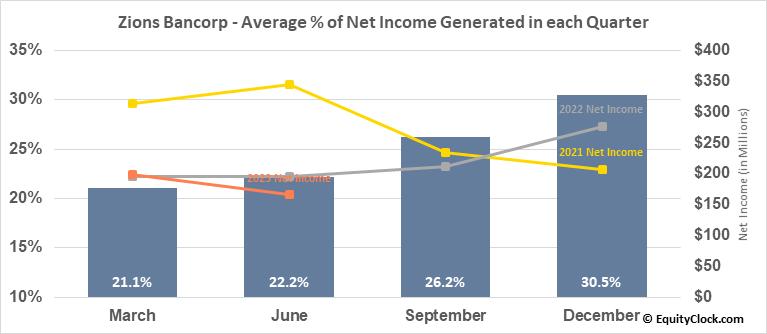 Zions Bancorp (NASD:ZION) Net Income Seasonality