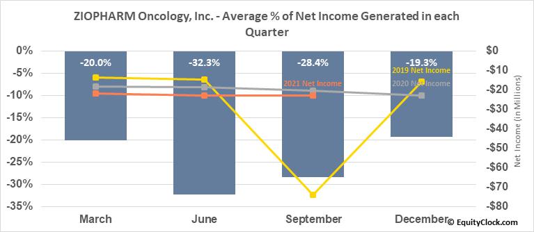 ZIOPHARM Oncology, Inc. (NASD:ZIOP) Net Income Seasonality