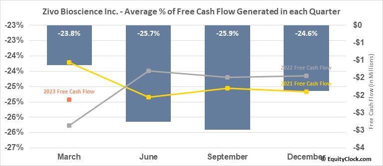 Zivo Bioscience, Inc. (OTCMKT:ZIVO) Free Cash Flow Seasonality