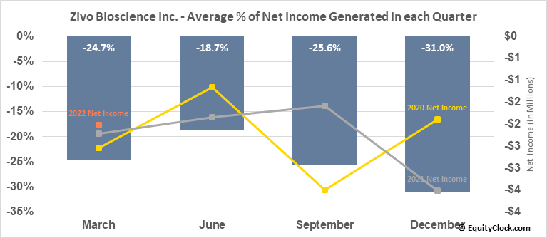 Zivo Bioscience, Inc. (OTCMKT:ZIVO) Net Income Seasonality