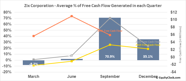 Zix Corporation (NASD:ZIXI) Free Cash Flow Seasonality