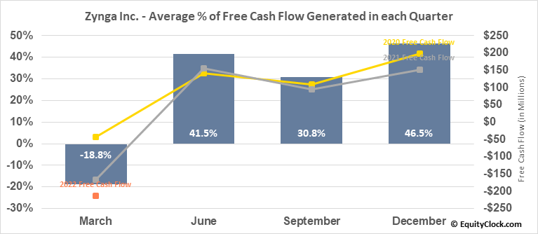 Zynga Inc. (NASD:ZNGA) Free Cash Flow Seasonality