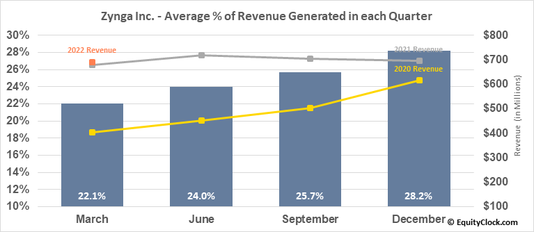 Zynga Inc. (NASD:ZNGA) Revenue Seasonality