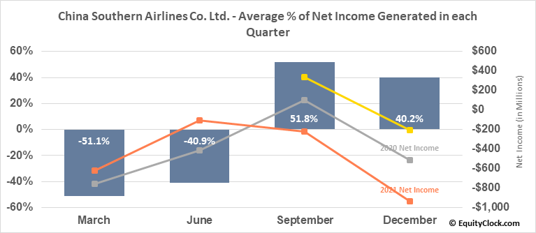 China Southern Airlines Co. Ltd. (NYSE:ZNH) Net Income Seasonality