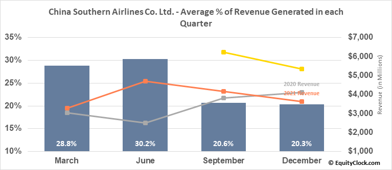 China Southern Airlines Co. Ltd. (NYSE:ZNH) Revenue Seasonality