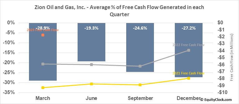Zion Oil and Gas, Inc. (OTCMKT:ZNOG) Free Cash Flow Seasonality