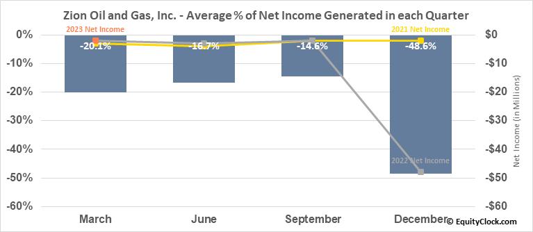 Zion Oil and Gas, Inc. (OTCMKT:ZNOG) Net Income Seasonality