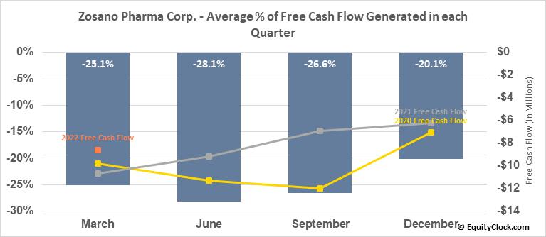 Zosano Pharma Corp. (NASD:ZSAN) Free Cash Flow Seasonality
