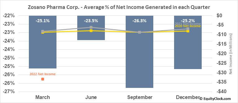 Zosano Pharma Corp. (NASD:ZSAN) Net Income Seasonality
