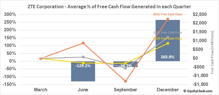 ZTE Corporation (OTCMKT:ZTCOY) Free Cash Flow Seasonality