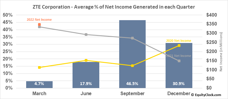 ZTE Corporation (OTCMKT:ZTCOY) Net Income Seasonality