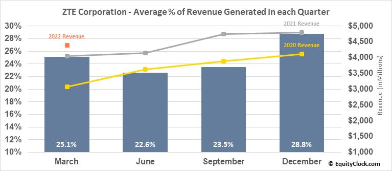 ZTE Corporation (OTCMKT:ZTCOY) Revenue Seasonality