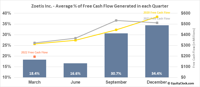 Zoetis Inc. (NYSE:ZTS) Free Cash Flow Seasonality