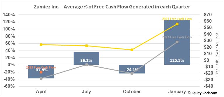 Zumiez Inc. (NASD:ZUMZ) Free Cash Flow Seasonality