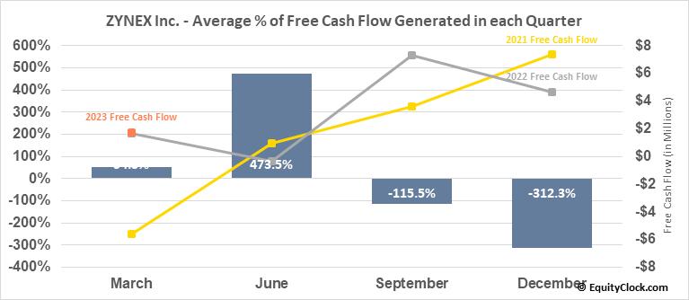 ZYNEX Inc. (NASD:ZYXI) Free Cash Flow Seasonality