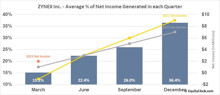 ZYNEX Inc. (NASD:ZYXI) Net Income Seasonality