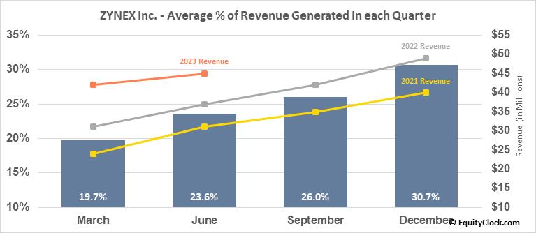 ZYNEX Inc. (NASD:ZYXI) Revenue Seasonality