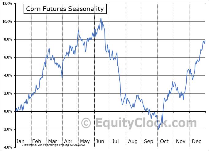 Corn ethanol essay
