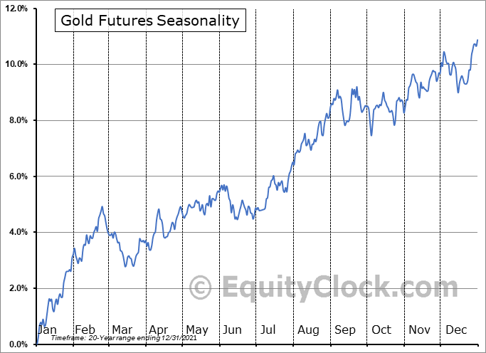 Gold Futures Gc Seasonal Chart Equity Clock
