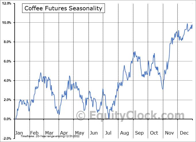 Coffee Arabica Price Historical Data