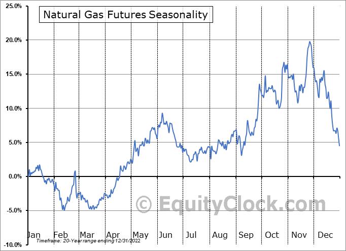 Natural gas futures ng seasonal chart equity clock