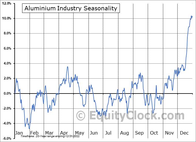 Aluminium Industry ($DJUSAL) Seasonal Chart