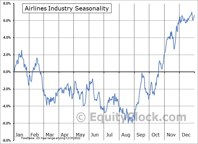 Airlines Industry ($DJUSAR) Seasonal Chart