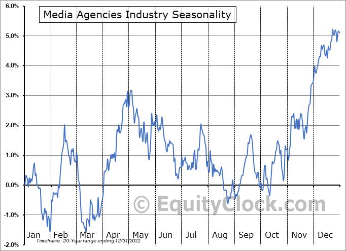 Media Agencies Industry ($DJUSAV) Seasonal Chart