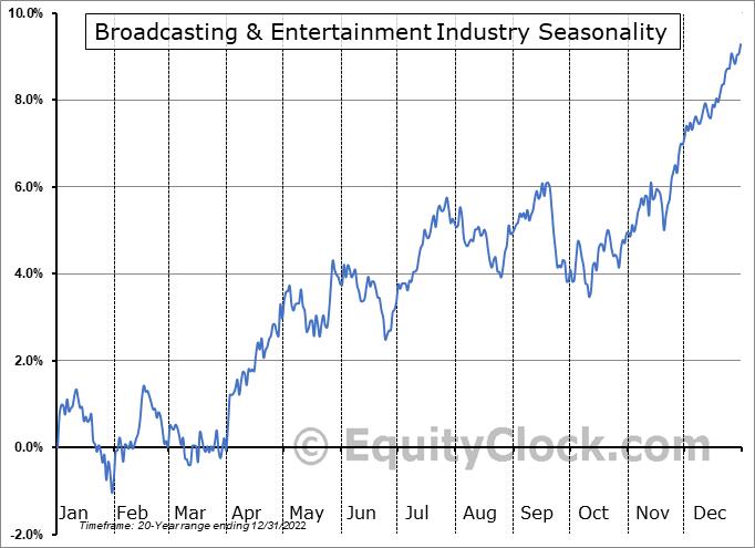 Broadcasting & Entertainment Industry ($DJUSBC) Seasonal Chart