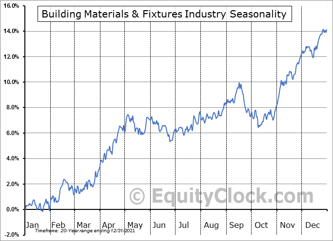 Building Materials & Fixtures Industry ($DJUSBD) Seasonal Chart